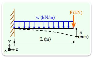 片持ち梁の強度・変形計算(H形鋼...